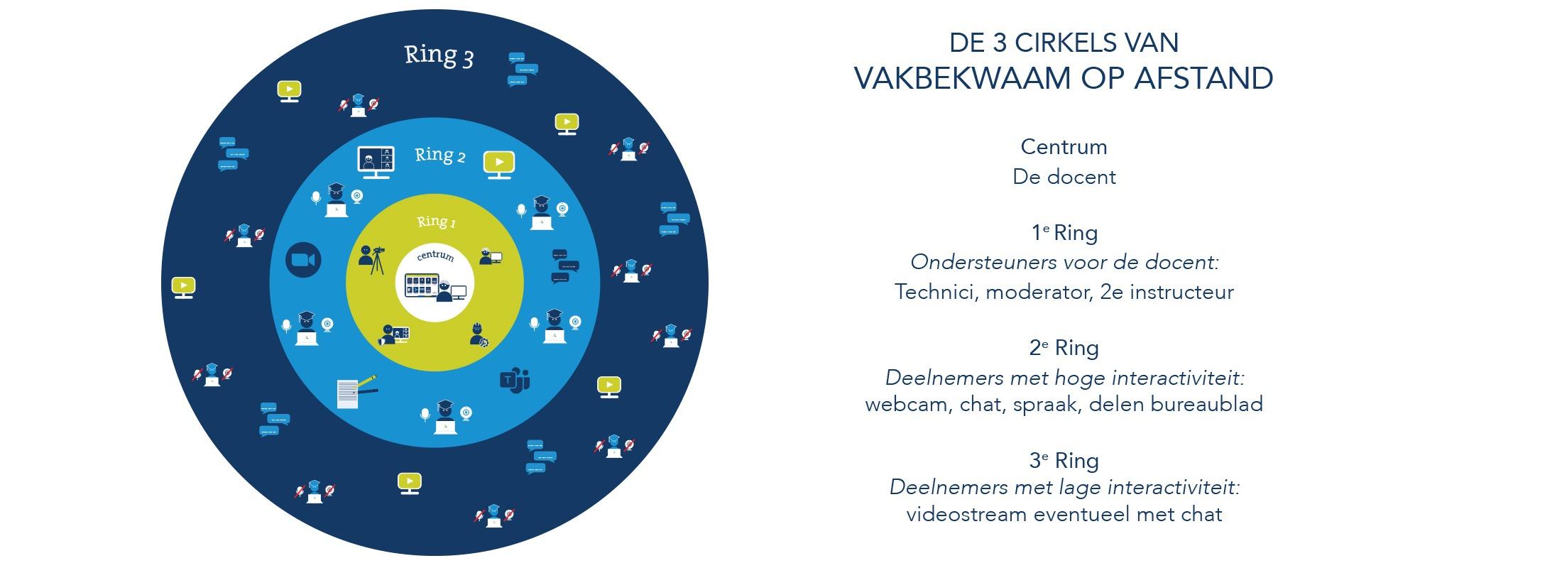 Drie cirkels van vakbekwaamheid
